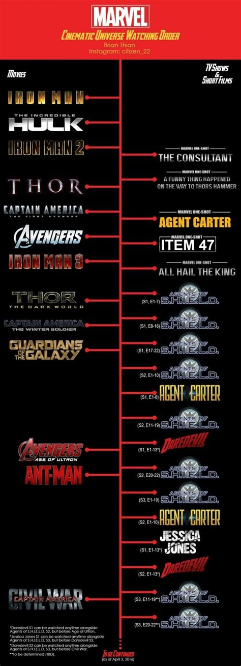 marvel in order what is the correct order to the marvel cinematic