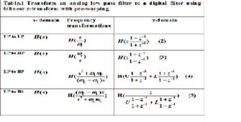 high pass filter z transform transform a digital filter to another digital filter using pascal s triangle