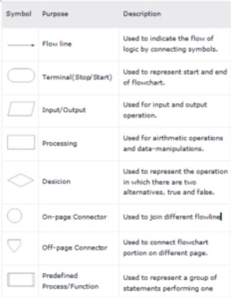 c flowchart symbols imperative programming notes bscit mybscit