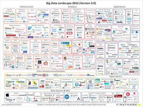 big data landscape big data software companies battle for mainstream buyers