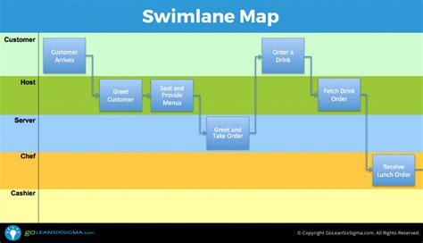 swimlane map aka deployment map or cross functional chart
