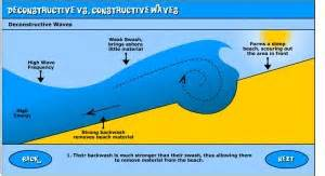 Geography constructive and destructive waves curriculumbits com