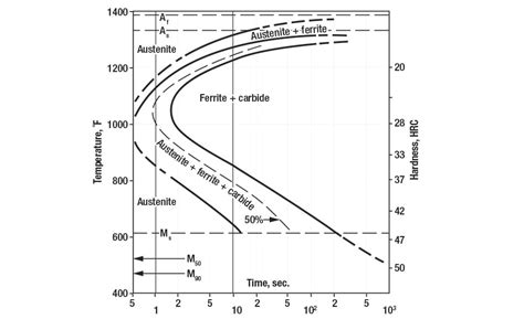 isothermal phase diagram time temperature transformation diagram of 1045 steel