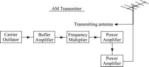 am broadcast transmitter block diagram the block diagram of am transmitter and am receiver
