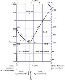 diagramme de phase fer carbone complet acier wikip 233 dia