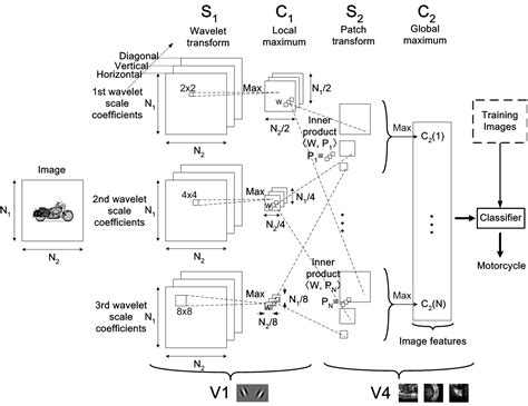 visual pattern classification fast wavelet based visual classification