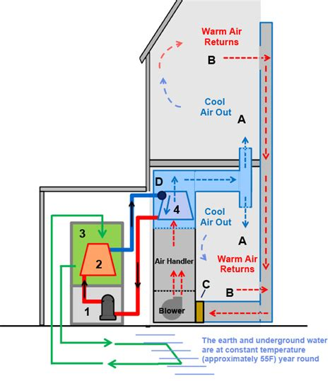 how does an air conditioning system work