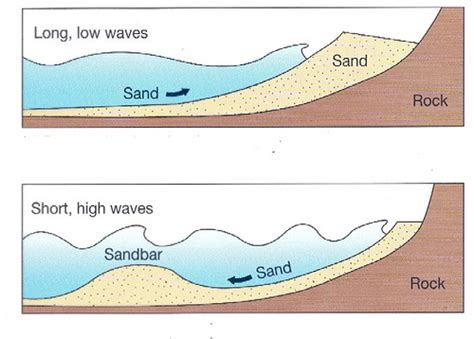 sandbar diagram how to read waves lesson 1 types of breaks surf with