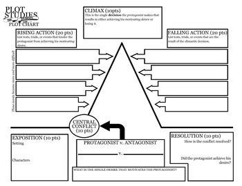 printable quiz on story elements harrison bergeron plot study graphic organizer packet