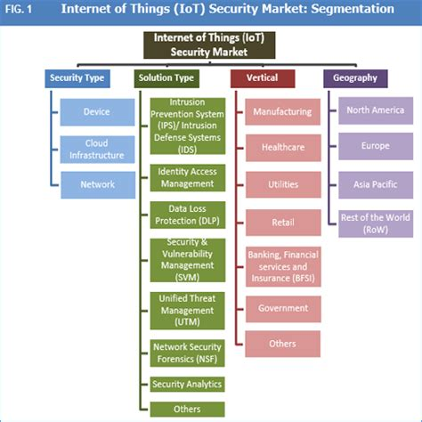 internet of things (iot) security market: rising number of