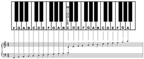 Piano Key Notes by Piano Notes