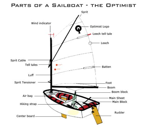 optimist zeilboot afmetingen opti parts coconut grove sailing club