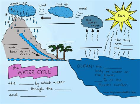water for children free coloring pages of water cycle diagram
