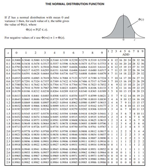 search results for standard normal distribution table