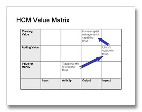 value matrix template august 2009 strategic human capital management hcm