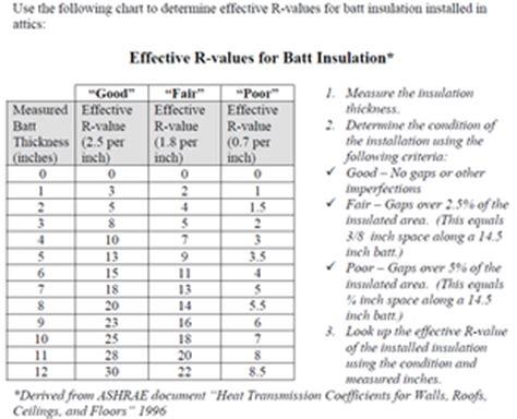 insulation types and r value info for the bpi bpi