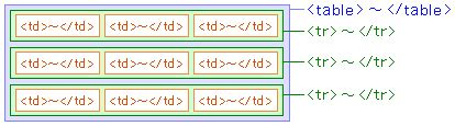 Tr And Td In Html Html Tags Table Tags Creates A Table Tag Index