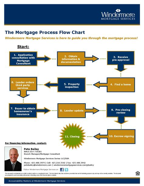 mortgage flowchart reality bites 187 for buyers