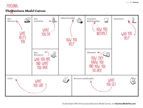 Mba Business Canvas by Business Model Canvas Archives Marko Rillo