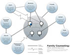 community genogram template ecomap software free ecomap templates try smartdraw