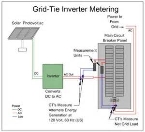 metering solar power panels