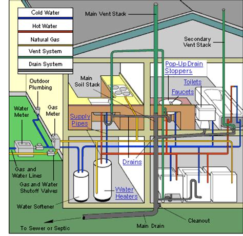 plumbing house plumbing problems plumbing problems new house
