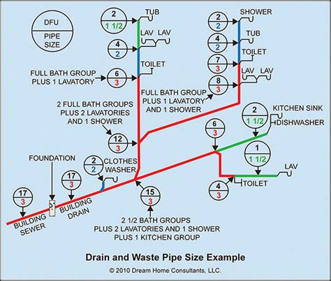 drain pipe size drain and sewer pipe size home owners network