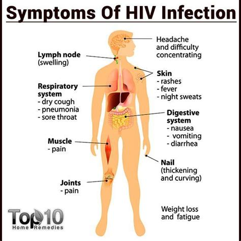 Aids Pictures Symptoms 10 early signs and symptoms of hiv that you must