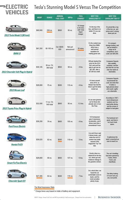Size Car Comparison by Electric Car Comparison Chart Business Insider