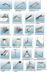 different lighting fixtures indoor lighting fixtures classifications part two