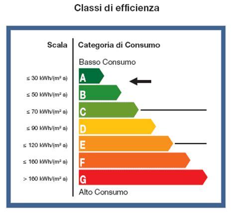 Classe Energetica Casa G by Certificazione Energetica A Cosa Serve 187 Sostariffe It