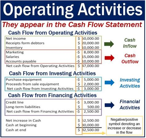 exles of cash flow activities operating activities definition and meaning market