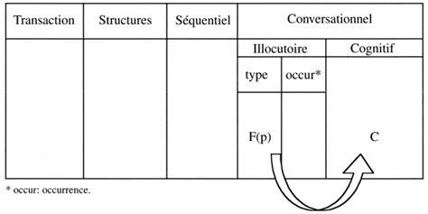 table logique converse table de logique akileos