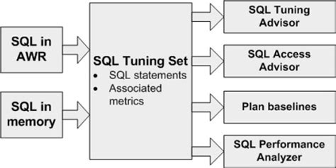oracle sql query tuning tutorial managing sql tuning sets expert indexing in oracle