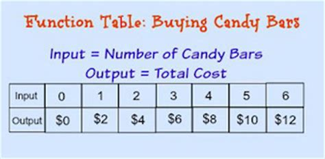 Table Definition Math by Function Table In Math Definition Exles
