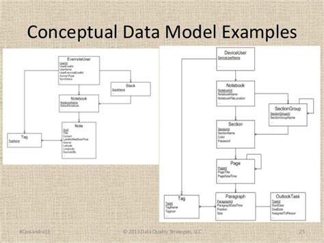 conceptual model template c summit 2013 data modelers still adjusting