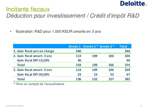 Credit Impot Formation Dirigeant 2015 Comptabilisation Frais R D Impact Fiscal Financier Le Point Du Liegesciencepark 30 Jan