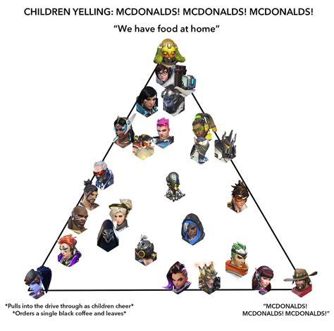 mcdonalds meme original mcdonald s alignment chart your meme