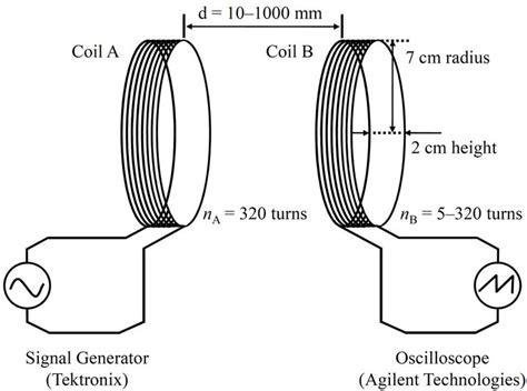 electromagnetic induction setup characteristics of and resonance in the electromotive of electromagnetic
