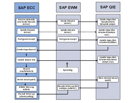 graphical warehouse layout in ewm quality management sap library extended warehouse