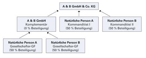 wohnkultur nussbaumer gmbh co kg steuererkl 195 164 rungen besteuerung der gmbh co kg diese