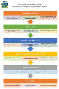Curriculum Scope And Sequence Template by Scope And Sequence Power Standards I Can Standards