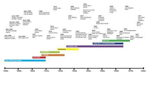 art design movements timeline timeline jpg 670 215 392 timeline inspo pinterest