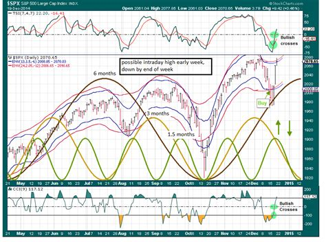 swing trade cycles swing trade cycles weekly outlook for dec 22 2014