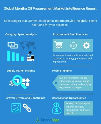 mentha oil market procurement research – market trends and