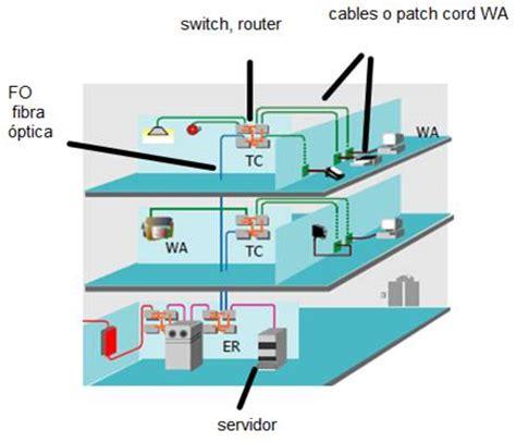 cableado fibra optica en casa cableado estructurado recursos conalep instructor lic