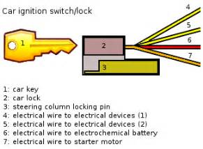 Ignition System Parts And Functions Pdf Attacks On Electronic Car Key Systems Espen Didriksen S