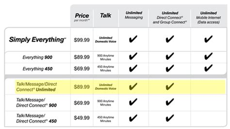 sprint home phone plans sprint offers cheaper unlimited calling plan 89 99 for