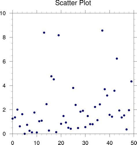 scatter diagram ncl graphics scatter plots
