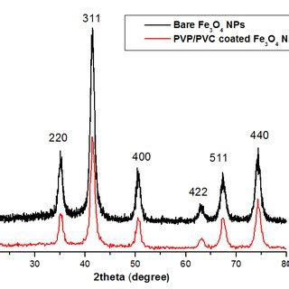 xrd pattern of pvc fig 2 ft ir spectra of the prepared a bare and b pvp